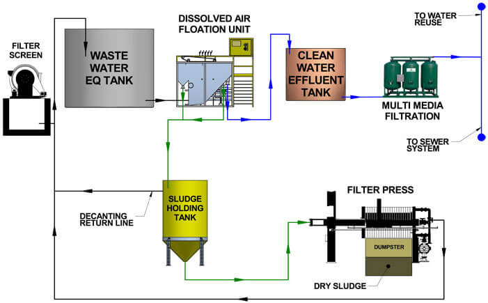 Meat and Poultry Wastewater Treatment » Ecologix Systems