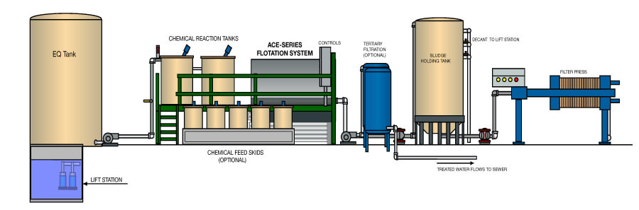 Food Amp Beverage Industry Wastewater Treatment Systems