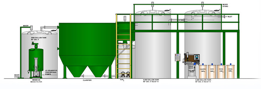 Automotive Industry Wastewater Treatment Equipment