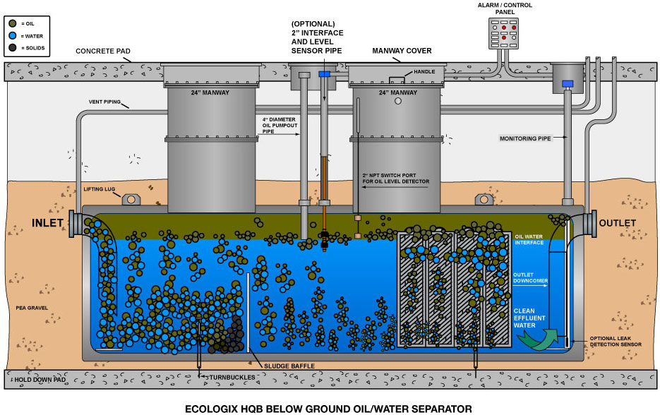 Below Ground Oil Water Separators » Ecologix Systems on