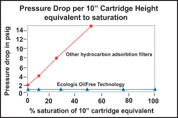 Hydrocarbon Removal Oil Water Separation Products » Ecologix