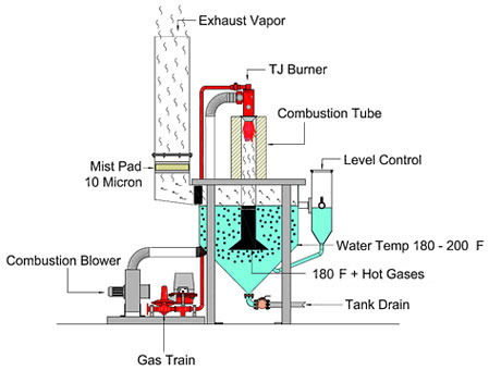 EvapoDry Evaporator Process Diagram