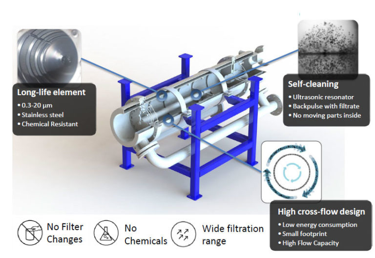 Self Cleaning Microfilter Explained