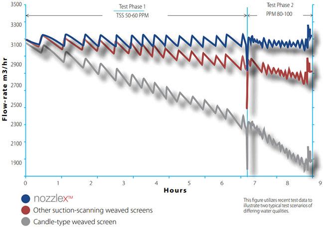 Nozzlex Technology Comparison Graph